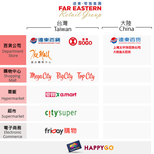 The Far Eastern Group – Business - Retail and Department Store